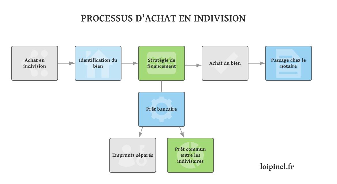 schéma étapes d'achat en indivision