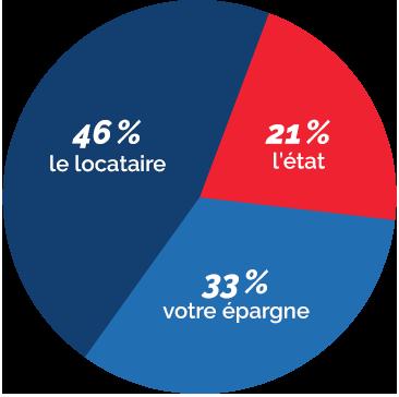 Graphique répartition Loi Pinel